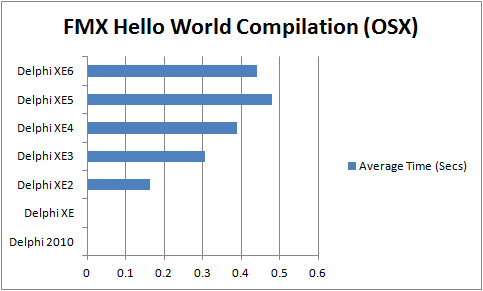 Comparison of compilation times for FMX Hello World Application (OSX) with Delphi XE2 to XE6