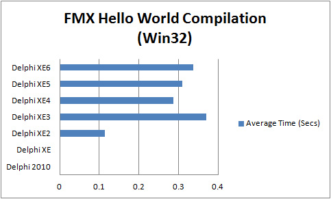 Comparison of compilation times for FMX Hello World Application (Win32) with Delphi XE2 to XE6