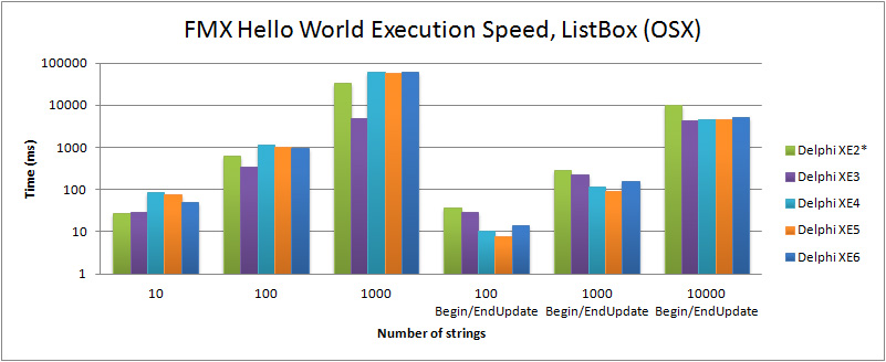 Comparison of execution speed for filling a TListBox in the FMX Hello World (OSX) with Delphi XE2 to XE6