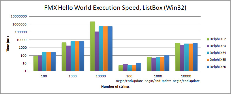 Comparison of execution speed for filling a TListBox in the FMX Hello World (Win32) with Delphi XE2 to XE6