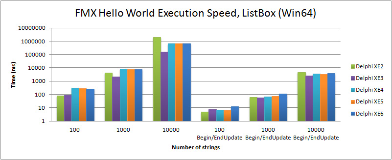Comparison of execution speed for filling a TListBox in the FMX Hello World (Win64) with Delphi XE2 to XE6