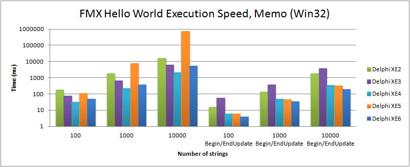 Comparison of execution speed for filling a TMemo in the FMX Hello World (Win32) with Delphi XE2 to XE6