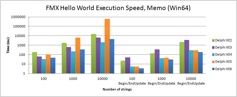 Comparison of execution speed for filling a TMemo in the FMX Hello World (Win64) with Delphi XE2 to XE6