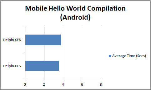 Comparison of compilation times for Mobile FMX Hello World App (Android) with Delphi XE5 to XE6