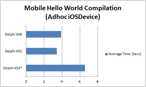 Compilation time increase between Win32 and iOS Hello World apps for Delphi XE4 to XE6