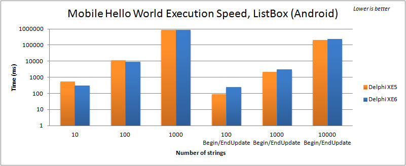 Comparison of execution speed for filling a TListBox in the Mobile FMX Hello World (Android) between Delphi XE5 and XE6