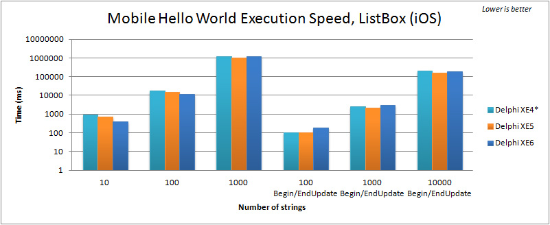 Comparison of execution speed for filling a TListBox in the Mobile FMX Hello World (iOS) with Delphi XE4 to XE6