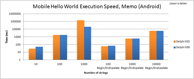 Comparison of execution speed for filling a TMemo in the Mobile FMX Hello World (Android) between Delphi XE5 and XE6