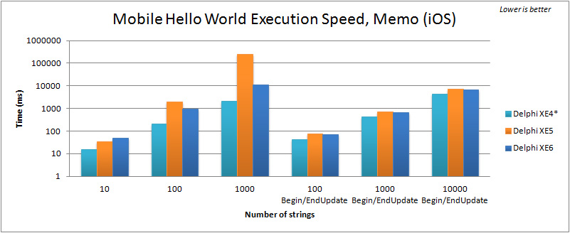Comparison of execution speed for filling a TMemo in the Mobile FMX Hello World (iOS) with Delphi XE4 to XE6