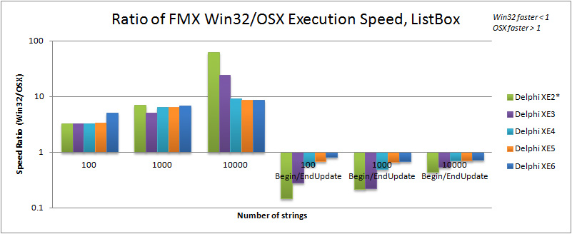 Ratio of Win32 to OSX execution speed for TListBox in Delphi XE2 to XE6 (FMX).  Note that test machines are not exactly comparable.