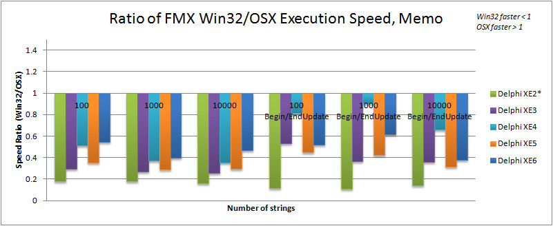 Ratio of Win32 to OSX execution speed for TMemo in Delphi XE2 to XE6 (FMX).  Note that test machines are not exactly comparable.