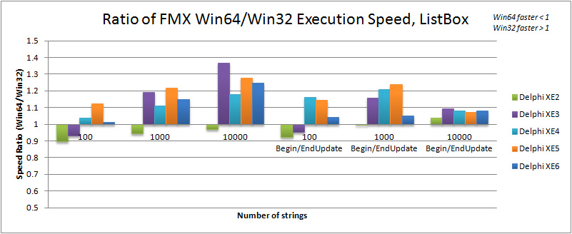 Ratio of Win64 to Win32 execution speed for TListBox in Delphi XE2 to XE6 (FMX)