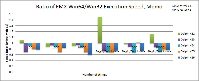 Ratio of Win64 to Win32 execution speed for TMemo in Delphi XE2 to XE6 (FMX)