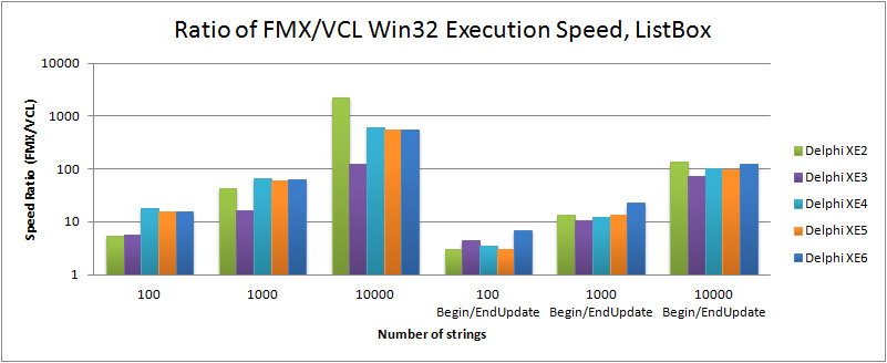 Ratio of FMX to VCL execution speed for TListBox in Delphi XE2 to XE6