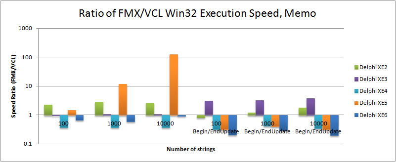 Ratio of FMX to VCL execution speed for TMemo in Delphi XE2 to XE6