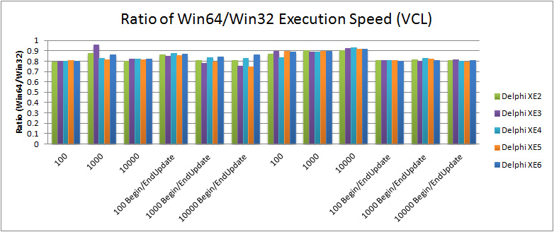 Ratio of VCL Hello World execution speed of Win64/Win32 running with Windows 7 64-bit and 64-bit CPU