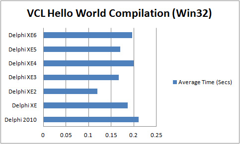 Comparison of compilation times for VCL Hello World Application (Win32) with Delphi 2010 to XE6