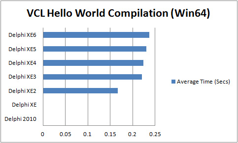 Comparison of compilation times for VCL Hello World Application (Win64) with Delphi 2010 to XE6