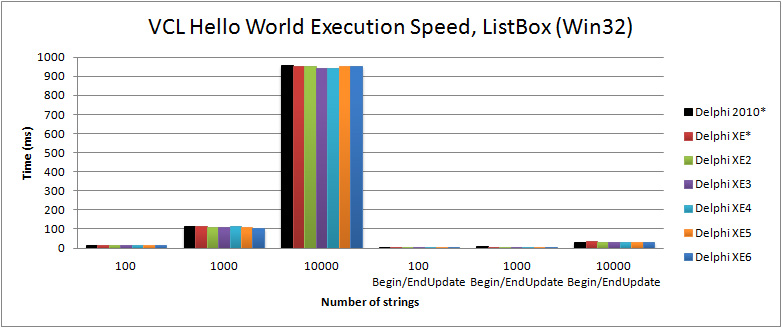 Comparison of execution speed for filling a TListBox in the VCL Hello World (Win32) with Delphi 2010 to XE6