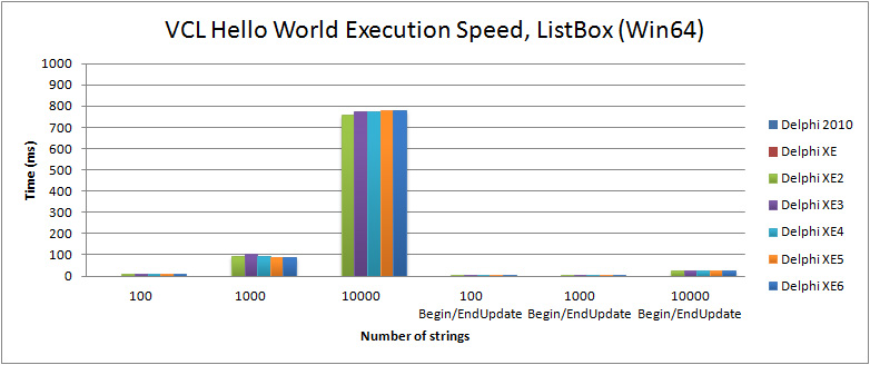 Comparison of execution speed for filling a TListBox in the VCL Hello World (Win64) with Delphi XE2 to XE6
