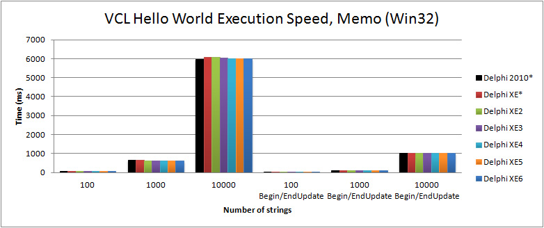 Comparison of execution speed for filling a TMemo in the VCL Hello World (Win32) with Delphi 2010 to XE6
