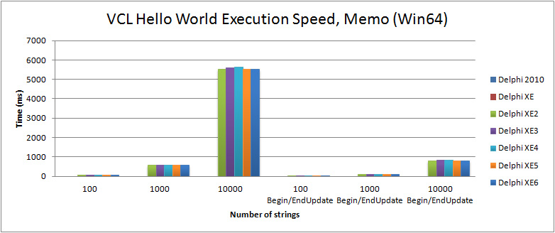 Comparison of execution speed for filling a TMemo in the VCL Hello World (Win64) with Delphi XE2 to XE6