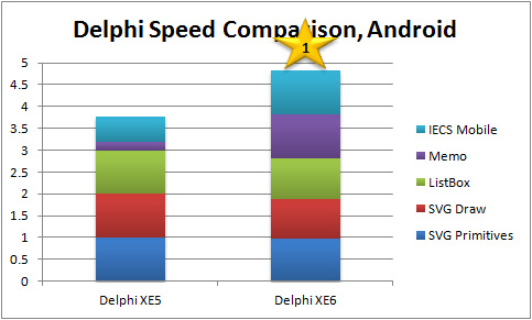 Overall Performance Score Comparison, Android