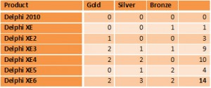 """Overall Performance """"Medal"""" Count (Gold=3, Silver=2, Bronze=1)"""