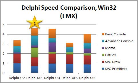 Overall Performance Score Comparison, Win32 VCL