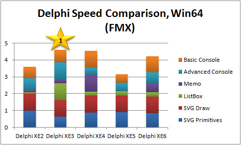 Overall Performance Score Comparison, Win64 FMX