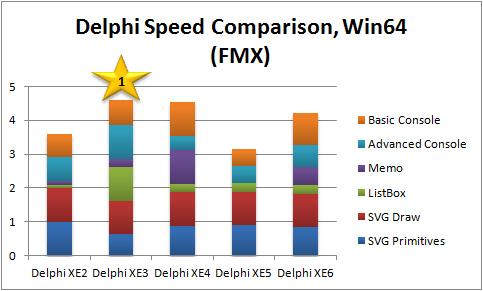 Overall Performance Score Comparison, Win64 FMX