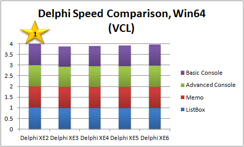 Overall Performance Score Comparison, Win64 VCL