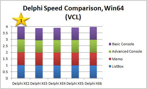Overall Performance Score Comparison, Win64 VCL