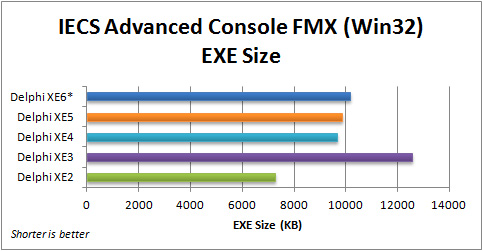 Comparison of EXE Sizes for the FMX IECS Advanced Console application (Win32) with Delphi 2010 to XE6