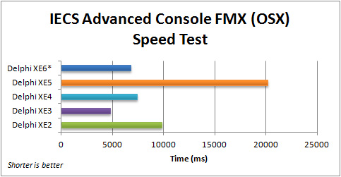 Comparison of execution speed for the FMX IECS Advanced Console application (OSX) with Delphi 2010 to XE6