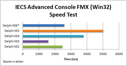 Comparison of execution speed for the FMX IECS Advanced Console application (Win32) with Delphi 2010 to XE6