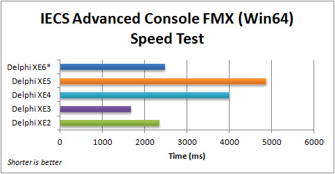 Comparison of execution speed for the FMX IECS Advanced Console application (Win64) with Delphi 2010 to XE6