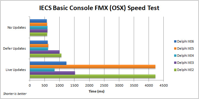 Comparison of execution speed for the FMX IECS Basic Console application (OSX) with Delphi XE2 to XE6