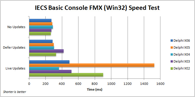 Comparison of execution speed for the FMX IECS Basic Console application (Win32) with Delphi XE2 to XE6