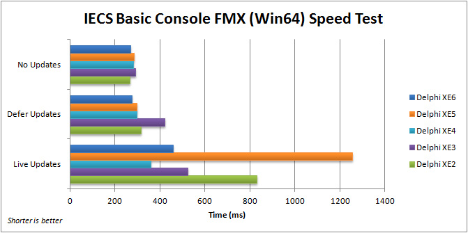 Comparison of execution speed for the FMX IECS Basic Console application (Win64) with Delphi XE2 to XE6