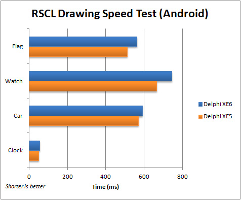 Comparison of execution speed for RSCL Drawing App (Android) between Delphi XE5 and XE6