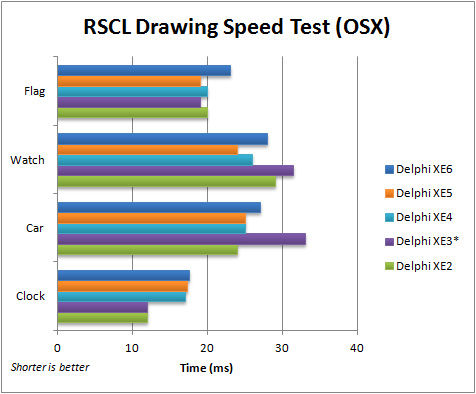 Comparison of execution speed for the FMX RSCL Drawing application (OSX) with Delphi XE2 to XE6