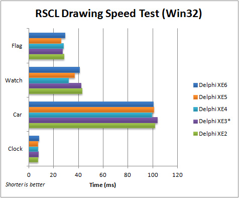 Comparison of execution speed for the FMX RSCL Drawing application (Win32) with Delphi XE2 to XE6