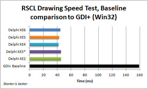Comparison of averaged execution speed for the FMX RSCL Drawing application (Win32) with the baseline GDI+ VCL application, for Delphi XE2 to XE6