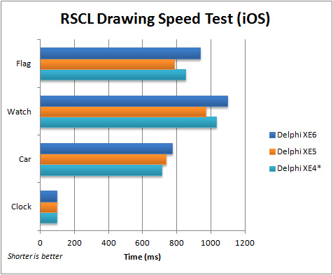 Comparison of execution speed for RSCL Drawing App (iOS) from Delphi XE4 to XE6