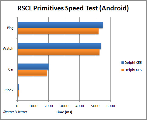 Comparison of execution speed for the FMX RSCL Primitives application (Android) between Delphi XE5 and XE6