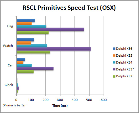Comparison of execution speed for the FMX RSCL Primitives application (OSX) with Delphi XE2 to XE6