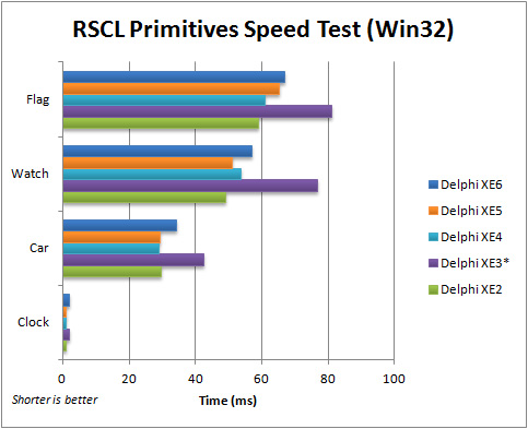 Comparison of execution speed for the FMX RSCL Primitives application (Win32) with Delphi XE2 to XE6