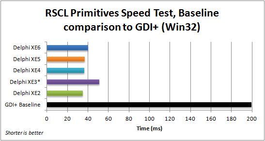 Comparison of averaged execution speed for the FMX RSCL Primitives application (Win32) with the baseline GDI+ VCL application, for Delphi XE2 to XE6