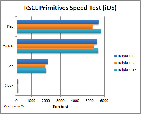 Comparison of execution speed for the FMX RSCL Primitives application (iOS) with Delphi XE4 to XE6